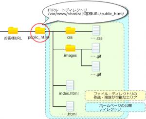 FTPルートディレクトリが「/var/www/vhosts/お客様URL/public_html/」
