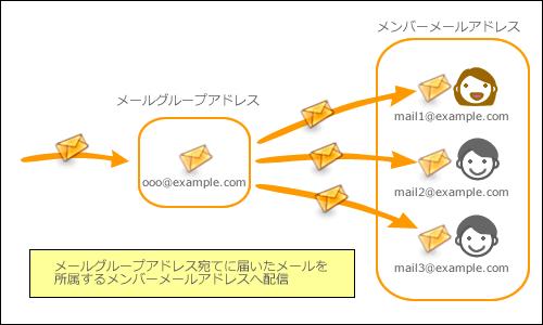 メールグループ機能イメージ図