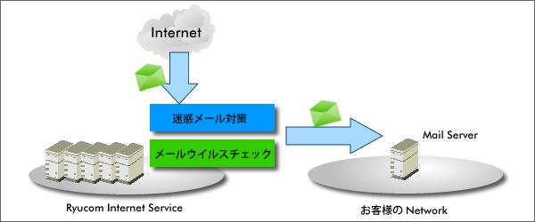 メール着信のイメージ図