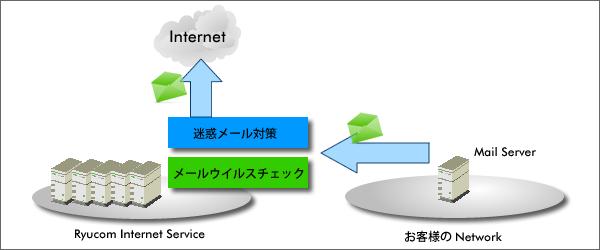 メール送信のイメージ図